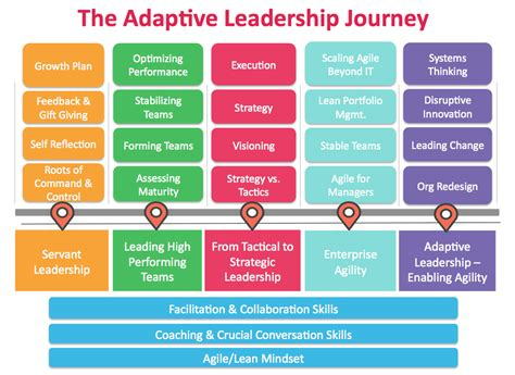 the learning of a journey toward servant leadership books leadership culture agility health radar