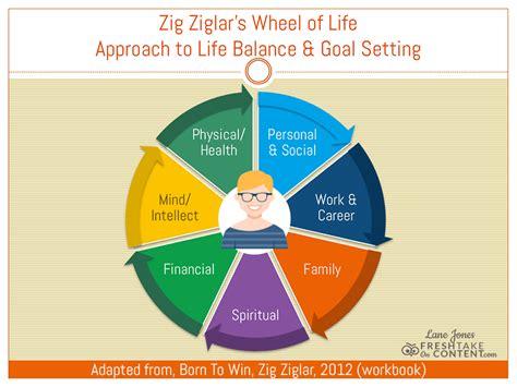 zig ziglars wheel  life  total life approach  goal