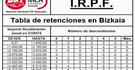 tabla de retencin en la fuente de renta ao 2016 uptc tabla de retenciones en la fuente 2016 retenciones