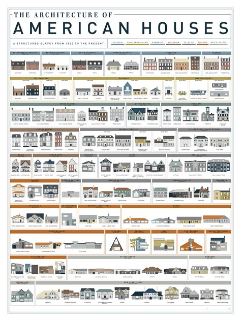 House Styles List | what style is that house visual guides to domestic