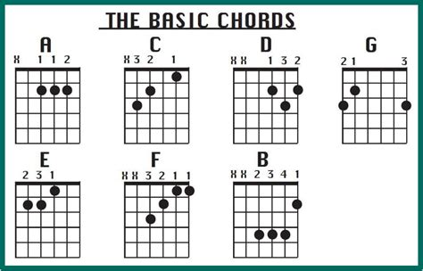 belajar kunci gitar yang lengkap gambar buku buku gambar v