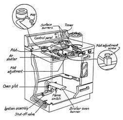 oven parts diagram for thermostat oven uncategorized free wiring diagrams
