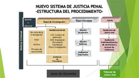 el nuevo sistema de justicia penal acusatorio implementaci 243 n del nuevo sistema penal acusatorio