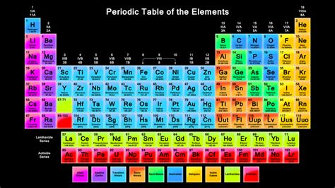 periodic table of elements sections the periodic table live and love science