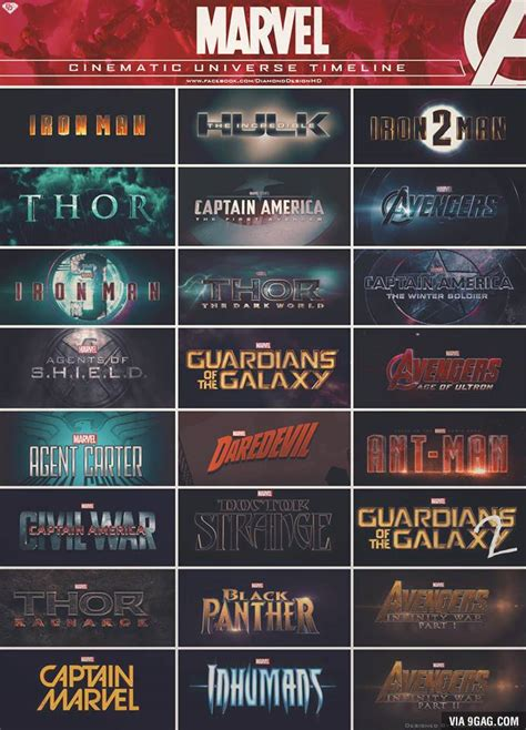 film marvel comic marvel cinematic universe timeline marvel cinematic