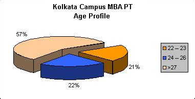 Kolkata Mba Colleges Mat by Mba Colleges Kolkata Management Institutes Kolkata