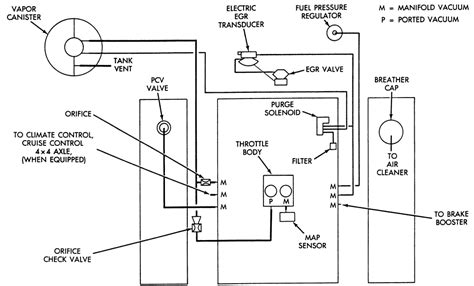 97 dodge ram vacuum diagram 97 dodge ram fuse diagram wiring diagram odicis 2000 dodge ram 2500 vacuum diagram 2000 free engine image for user manual