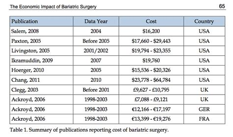surgery cost return of investment for bariatric surgery