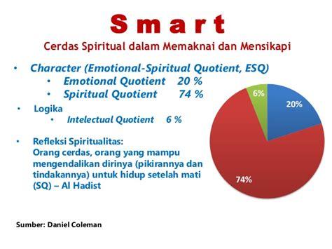 Esq Emotional Spiritual Quotient 1 leadership in