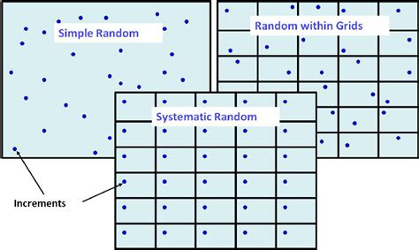 design effect for systematic random sling comparison of simple random random within grids and