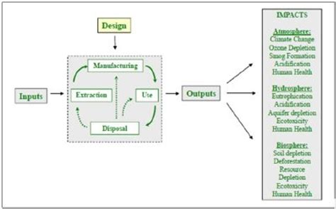 design for manufacturing advantages green engineering and materials science