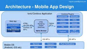 Toaster Application Case Study Integrating Azure With Google App Engine
