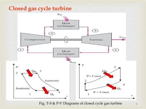 diagram of gas turbine gas turbine and jet propulsion