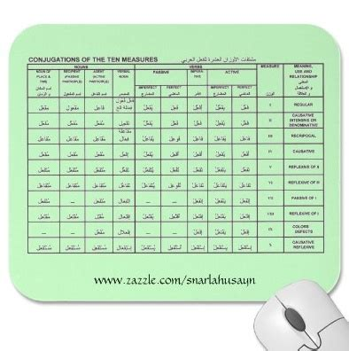 verb pattern arabic arabic grammar the forms or measures anonymous arabist