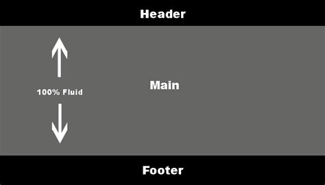 design header css css 100 height with header and footer stack overflow
