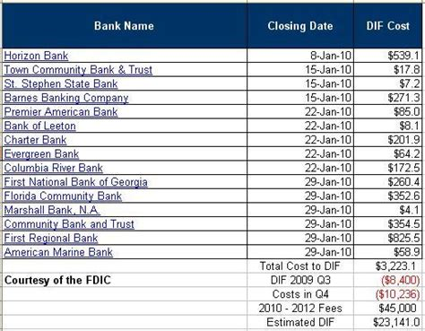 banks list housing banking woes point to dip seeking alpha