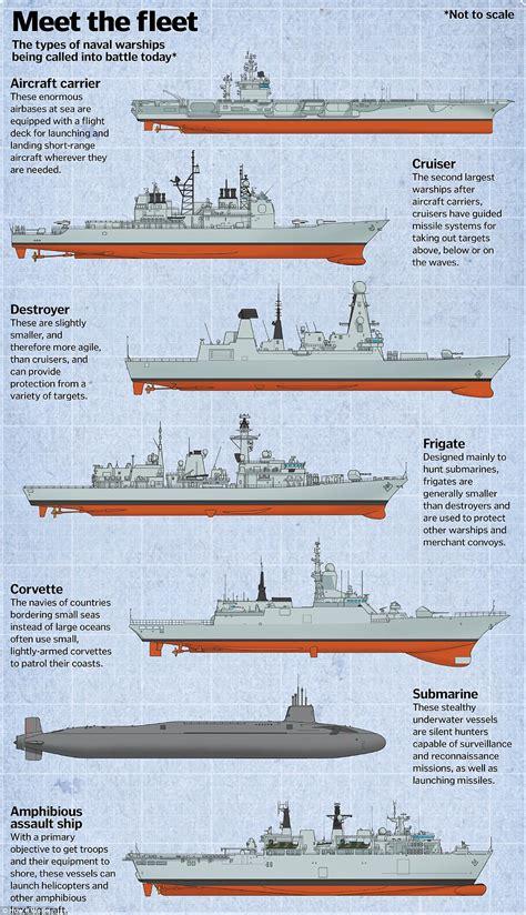 costo portaerei navi da guerra future droni energia solare e i marinai