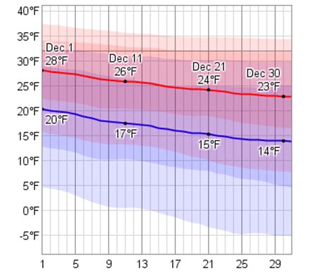 moscow temperature in december average weather in december for moscow russian federation