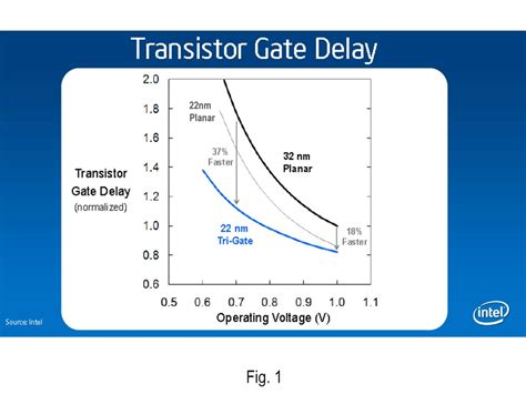 mosfet gate drive resistance mosfet gate drive resistance 28 images transistors how to mosfets and drivers for fpga bldc