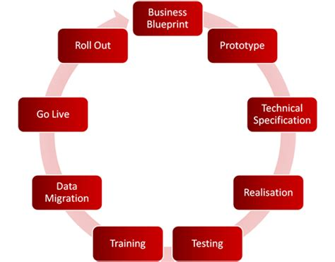 Mba Models by Page 23 Of Application Software Business Application