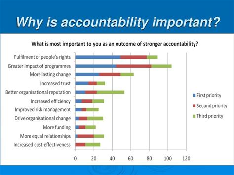 accountability framework template ppt development of a care international accountability