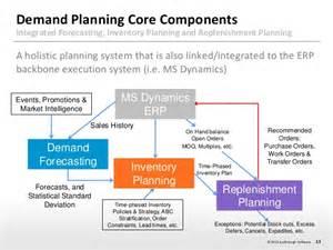Demand Planning Analyst by Demand Planning Analyst Sr Salesdemand Planning Analyst At Sony Playstation 28 Determine