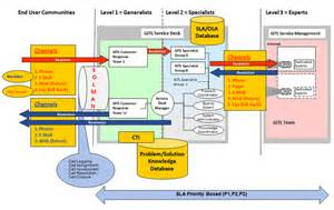 itil support model template godrej infotech