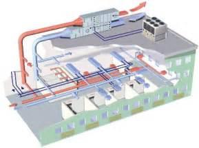 nursing home hvac design how an hvac system works