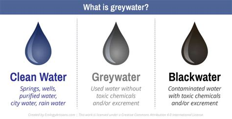 types of gray what is greywater choosing appropriate greywater systems