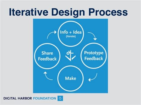 design is an iterative process making for educators mcdonogh school presentation