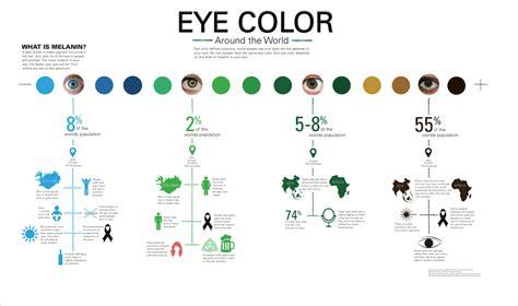 eye color distribution hetrick eye color around the world