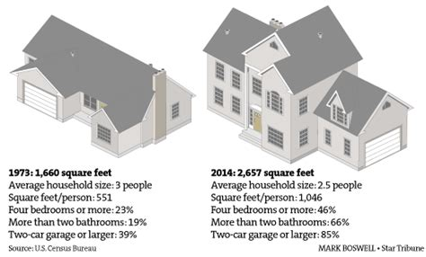 Rebuilding Place In The Urban Space Average Size Of The Square Footage Of Typical House
