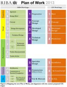 project bim execution plan template evolve consultancy