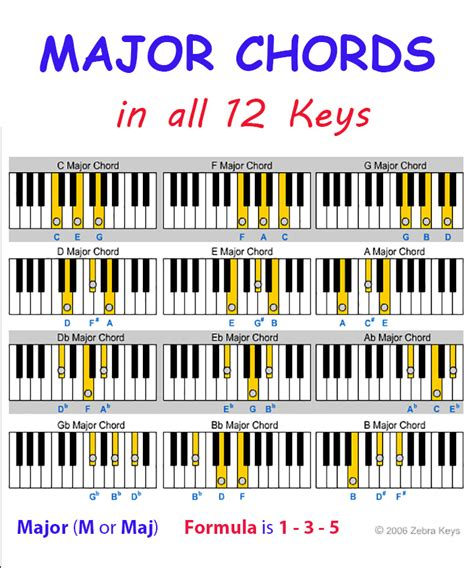 printable piano chord chart for beginners piano chord charts for beginners printable piano