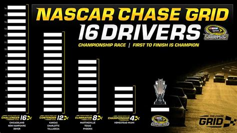 Nascar Playoff Sweepstakes - nascar creates winner take all chionship format