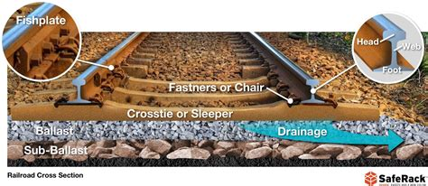 train track section railroad track facts construction safety and more