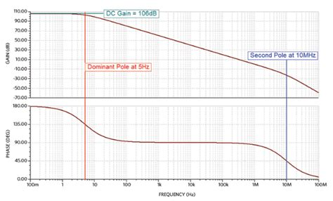op integrator phase how real op s can drive capacitive loads eeweb community