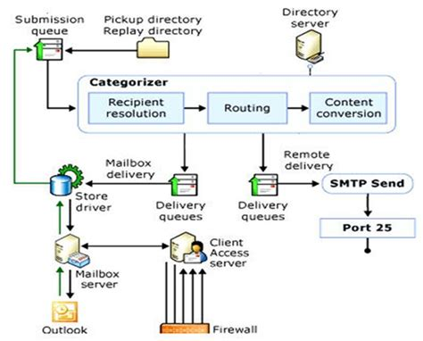 exchange 2013 mail flow diagram exchange anywhere exchange server mail flow diagrams