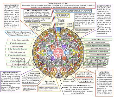 El Calendario Y Azteca Calendario Azteca Ruta Tiempo