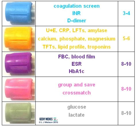 lipid panel color blood bottles guide geeky medics