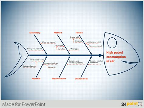 how to use a powerpoint template how to use the fishbone diagram in your ppt templates