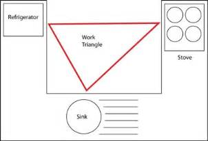 Kitchen Triangle Design With Island by Kitchen Work Triangle