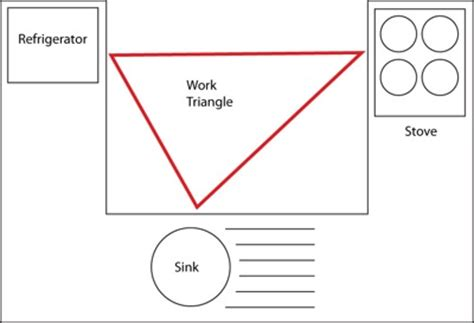 kitchen triangle plans for designer cooking schools architecture home