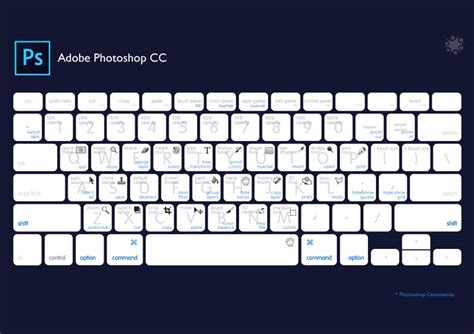 design a login page in photoshop cc speed art youtube best keyboard shortcuts to speed you up in photoshop