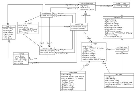 software dependency diagram class diagram dependency gallery how to guide and refrence
