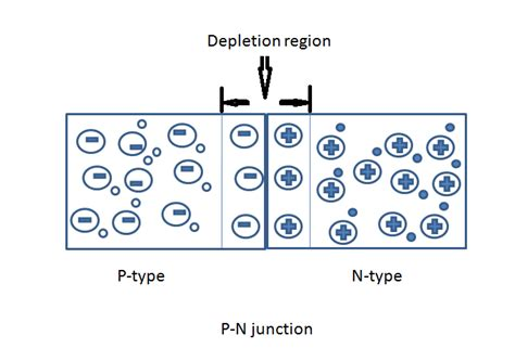 pn junction diode and its working an introduction to p n junction diode and its working