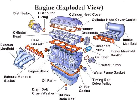 diagrams car engine block diagram dolgular basic car