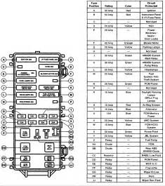 diagram for the fuse box the of a 1997 ford ranger