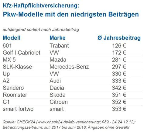 Teuerstes Auto Versicherung by 200 Modelle Im Vergleich Kfz Haftpflicht F 252 R Oberklasse