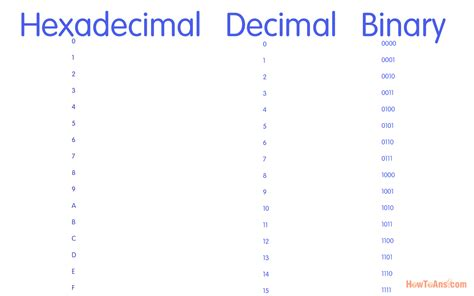 calculator hexadecimal convert hex to binary matlab